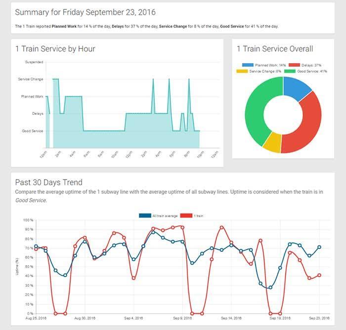 NYC subway daily performance data-verified=